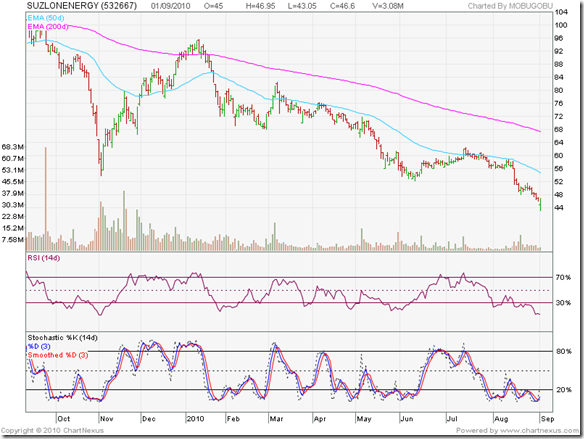 Downtrend_Suzlon_Sep0110