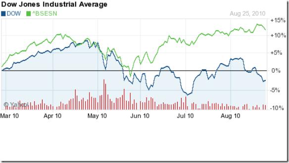 Sensex vs Dow_Aug2610