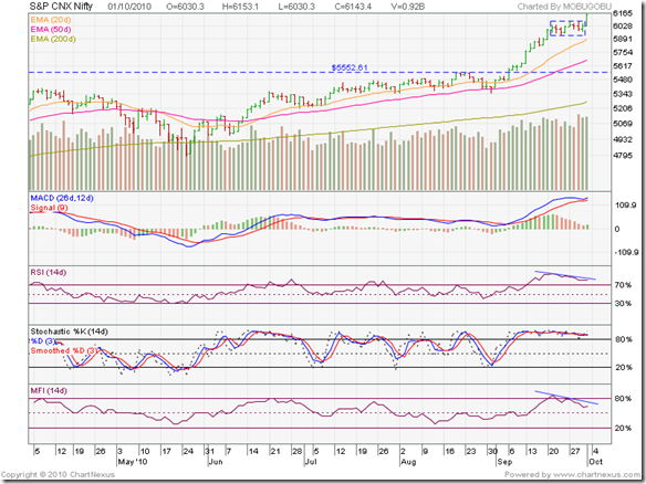 Nifty_Oct0110