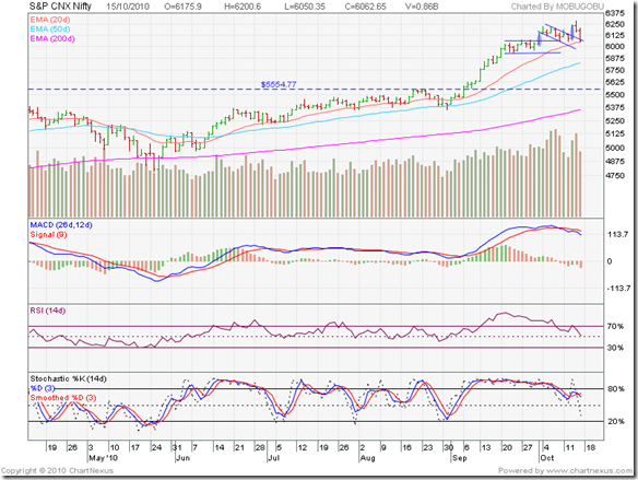 Nifty_Oct1510_6m