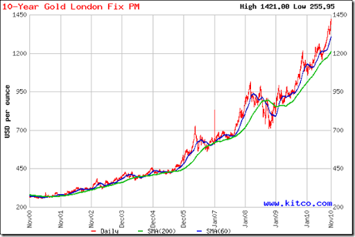 10 year gold chart keni ganamas co