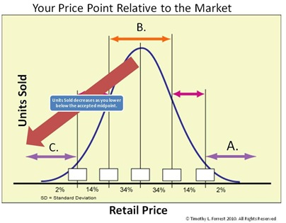 Pricing Bell Curve
