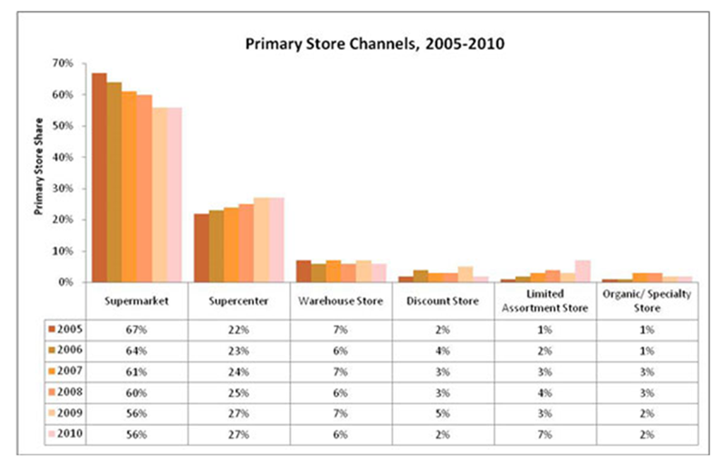 [Primary Store Channels 2005-2010[4].png]