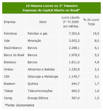 tabela_empresas_lucro