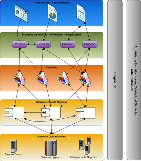 Icomparable capas del modelo conceptual de soa for Arquitectura de capas software