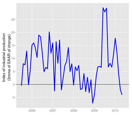 IIP seasonally adjusted, from cycle.in