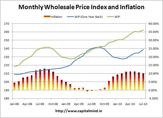 Jun 2010 inflation at 9.97%