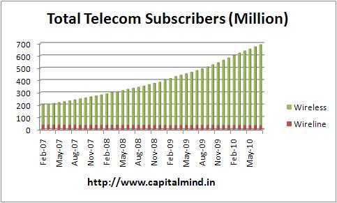 Total Indian Telecom Subscribers