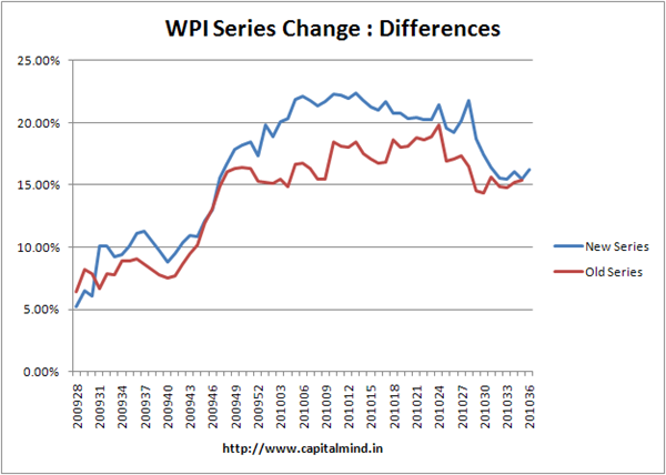 WPI Series Change: Differences