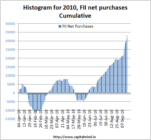 FII net purchases cumulative for 2010