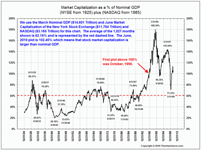 Ritholtz/The Chart Store: US Market Cap to GDP