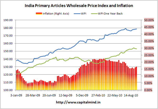 Primary Articles Inflation: 16.80%