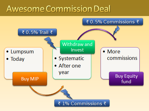 Awesome Commission Deal