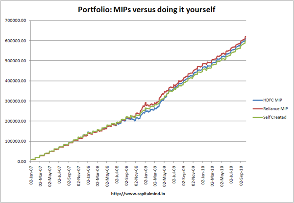 Portfolio: MIPs vs doing it yourself