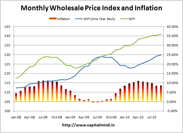 India Monthly Inflation Chart