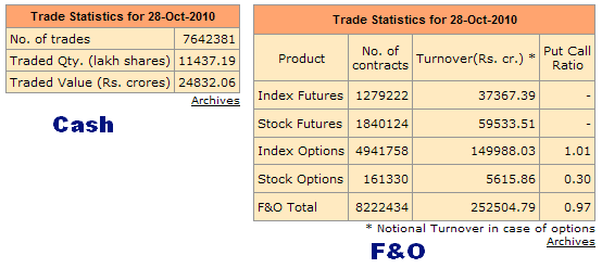 NSE Cash and F&O Volumes