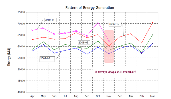 CEA data, pattern of electricity generation in India