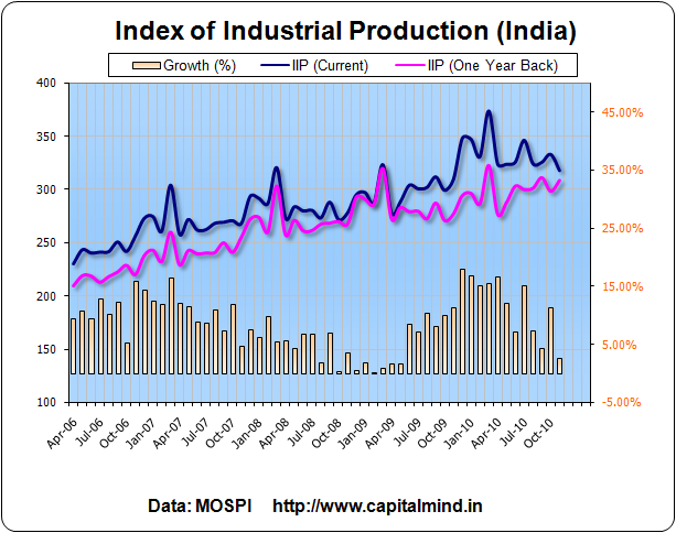 IIP at 2.7% in November 2010