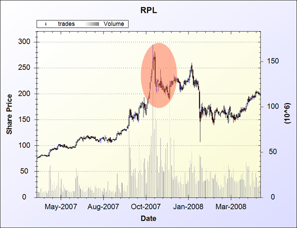 RPL Share Price