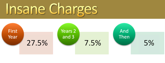 Bima charges