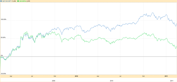 Nifty versus CNX Infra