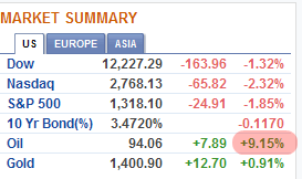 Crude oil up 9%