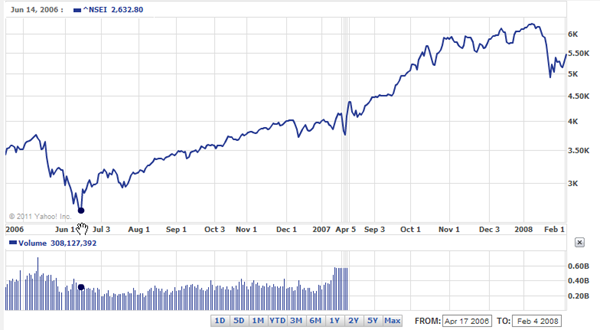 Nifty 2006-08 chart