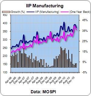 IIP Feb Manufacturing