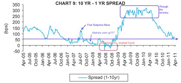 1yr 10yr yield spread