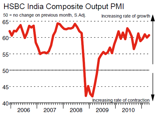 India April Composite PMI