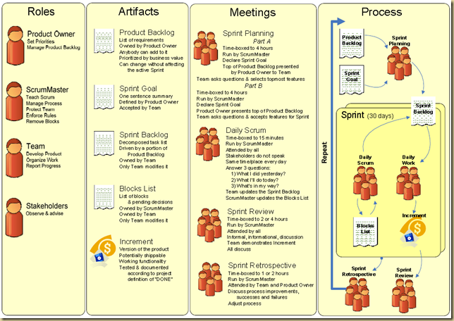 agile artifacts templates - aggregated intelligence scrum on a page