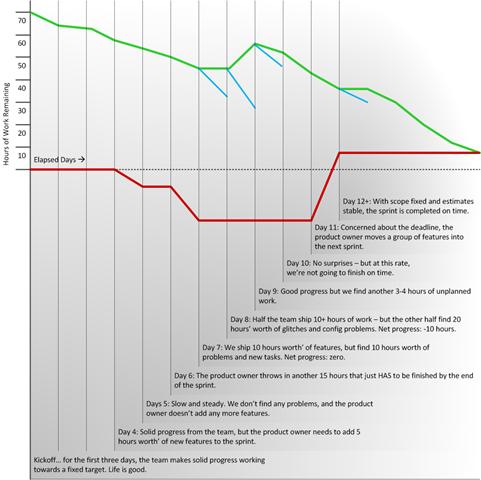 Churn-down Chart