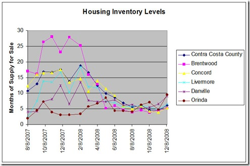 Housing Inventory Chart Dec 1