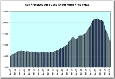 SF Case Shiller May 2009 copy
