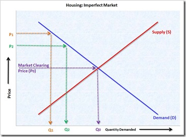 HousingImperfectMarket