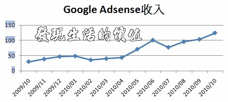 findlifevalue_adsenset2009-10to2010-10