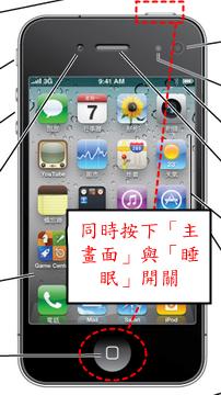 iPhone4,同時按下「主畫面」與「睡眠」開關可以抓取 iPhone 的螢幕畫面。