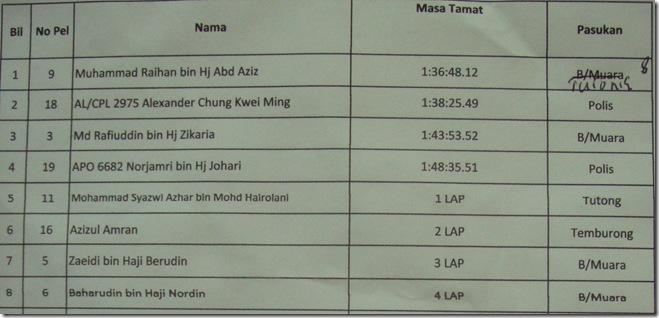PSK XC result 2010
