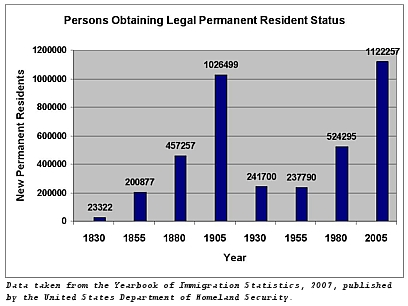 Legal Permanent Resident Status in the US