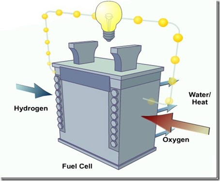 Hydrogen fuelcell