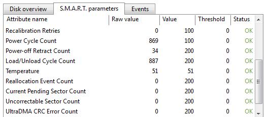 SMART parameters