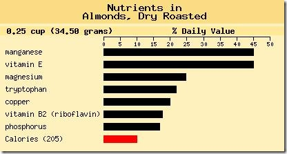 Almonds food chart