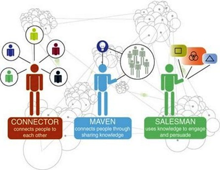 Sharing Knowledge - Social Media