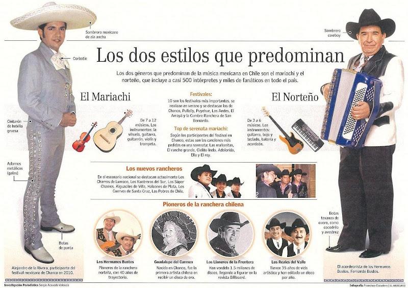 Musica Ranchera Chilena