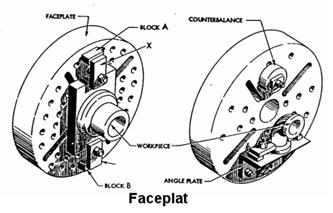 Mesin bubut : Faceplat