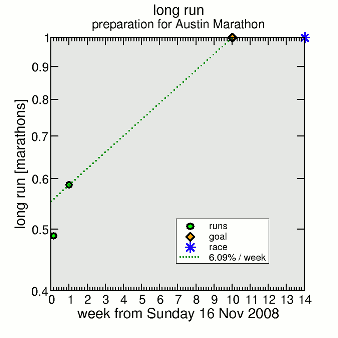 rate of improvement for marathon goal