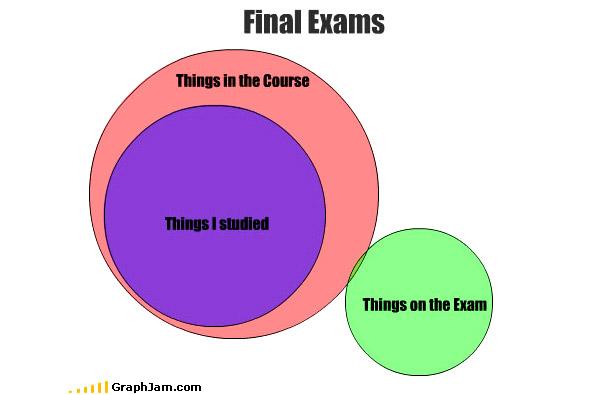 [Image: Graphjam-Final-Exams.jpg]