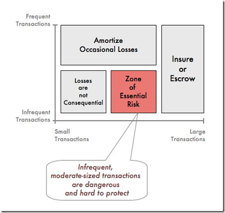 Risk Zones