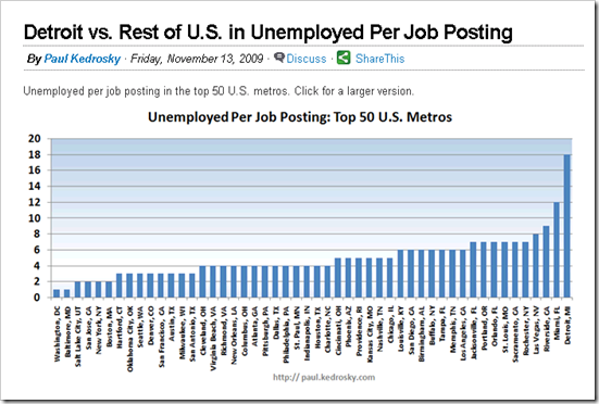 Unemployment by Metro Area?