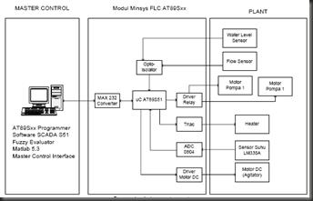 contoh blok diagram